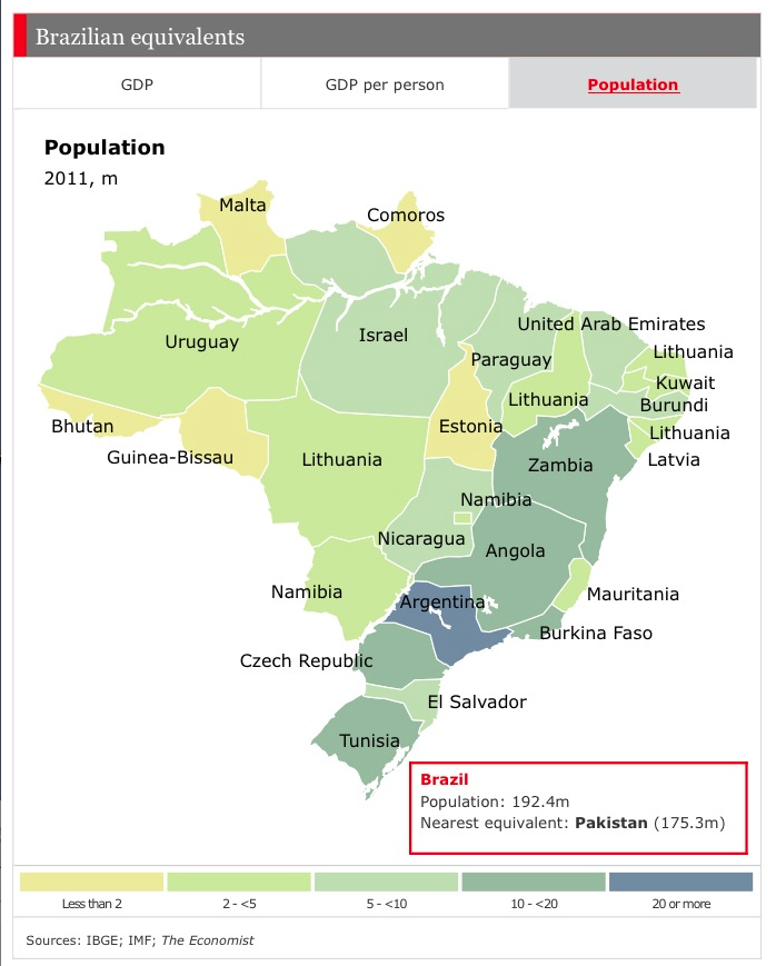 guide to brazil