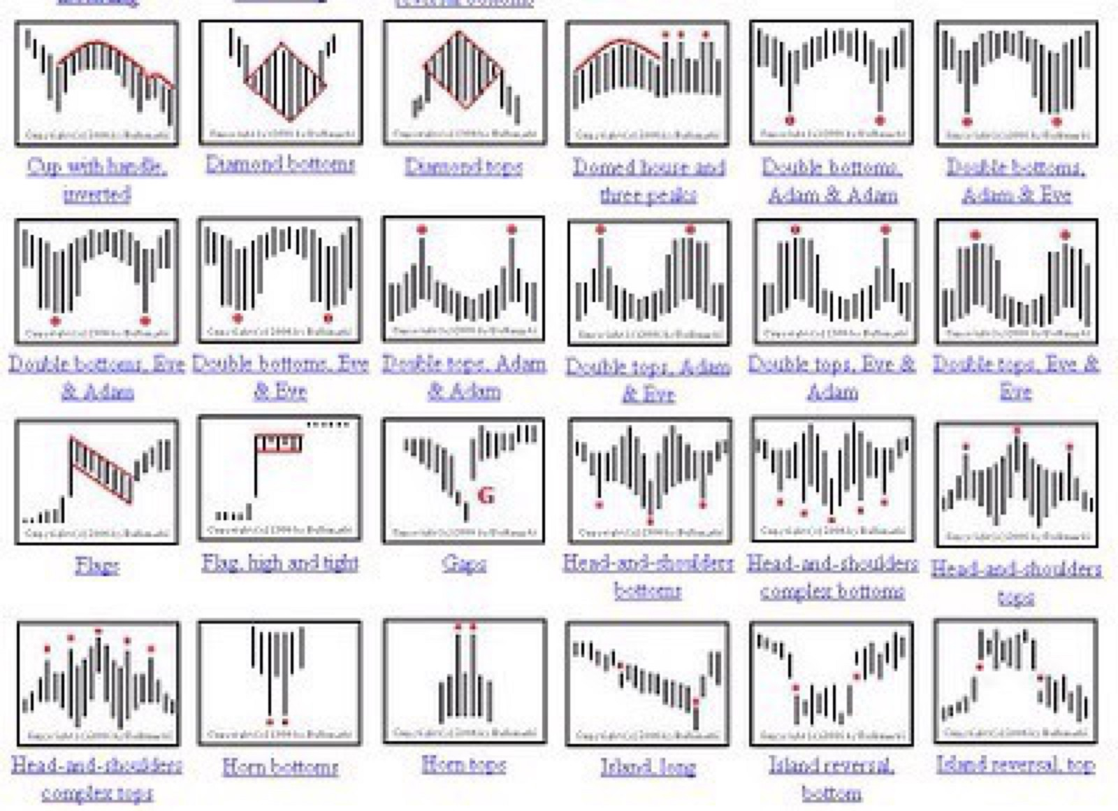 encyclopedia of chart patterns pdf