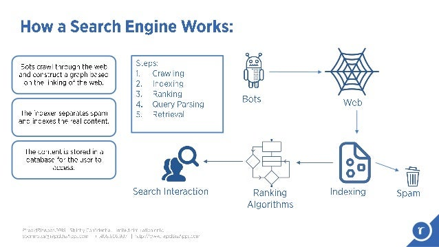 how search engine works pdf