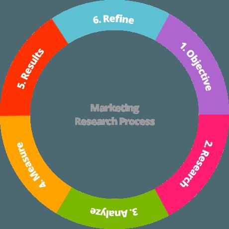 marketing research process pdf
