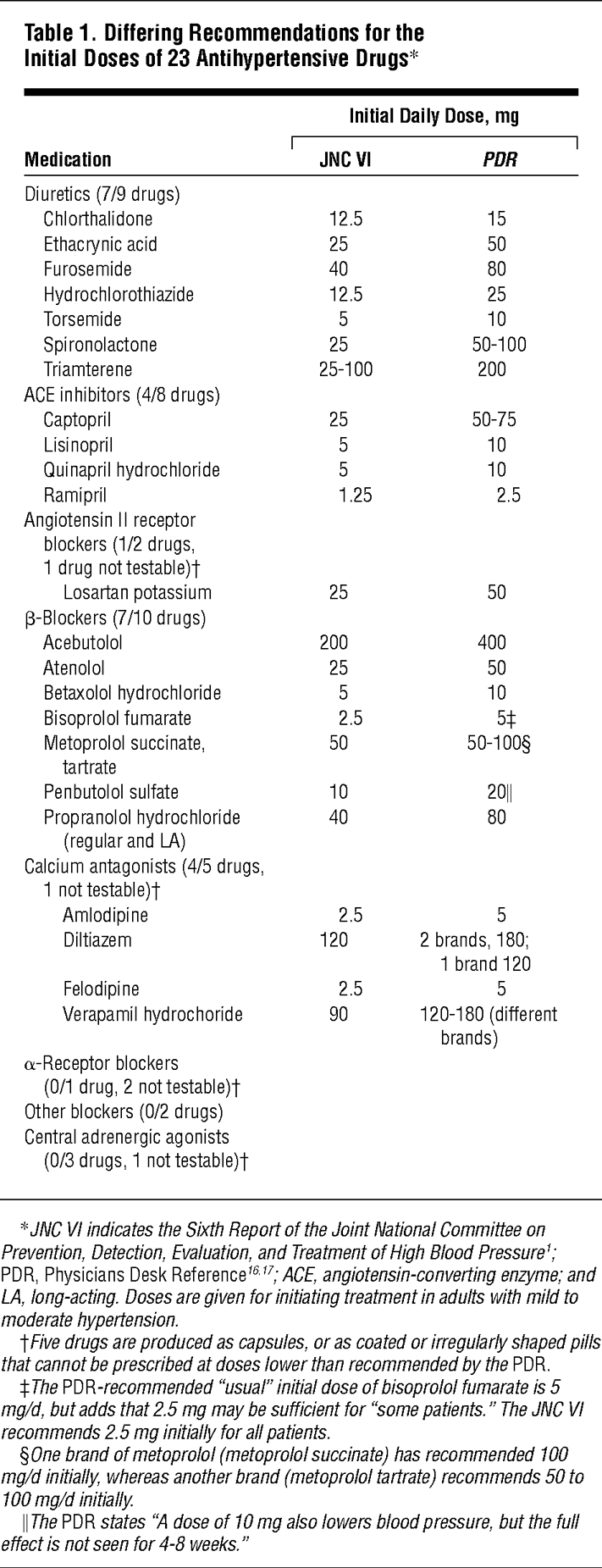 guide to drugs effects and dosages