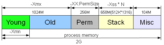 how to allocate more memory to a 32bit application