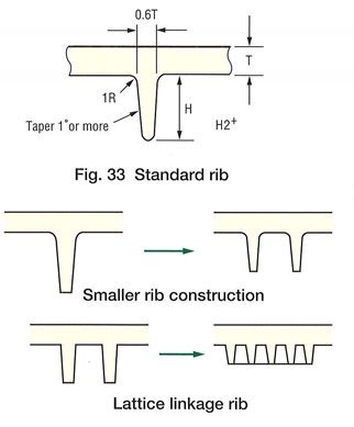 injection moulding guide latches