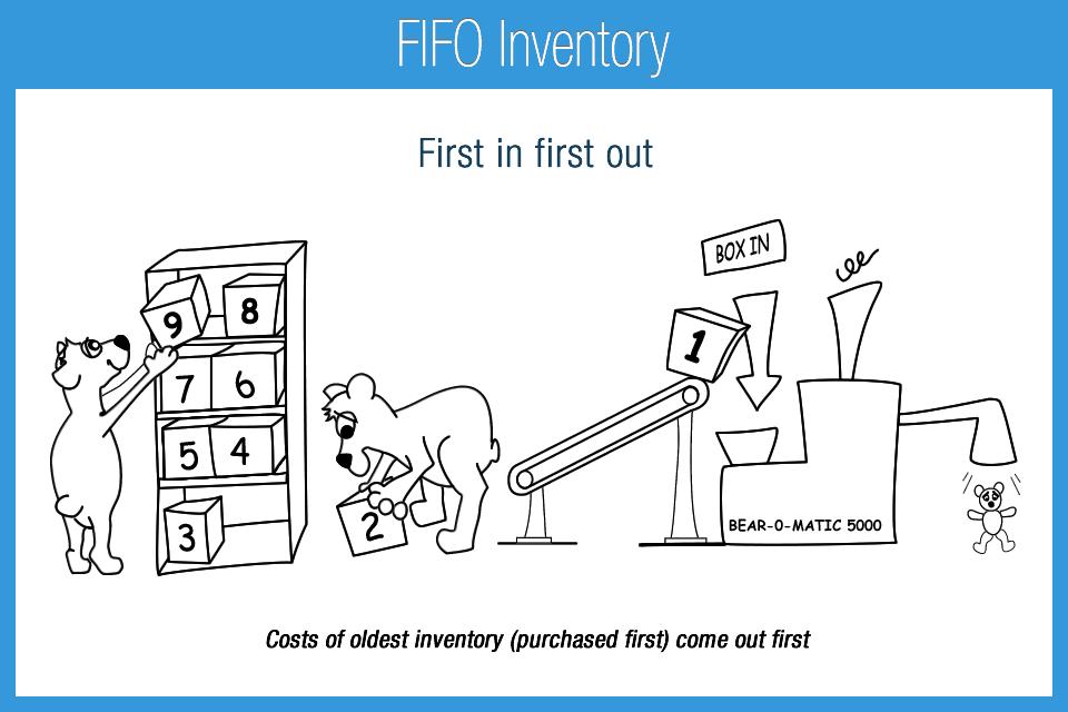 inventory valuation methods pdf